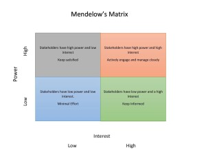 Mendelow's Matrix